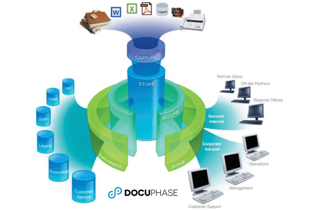 SaraMana Business Products Document Management Solution DocuPhase